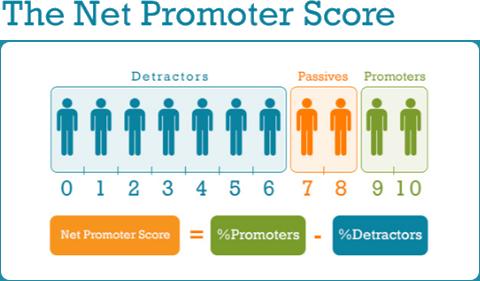 net-promoter
